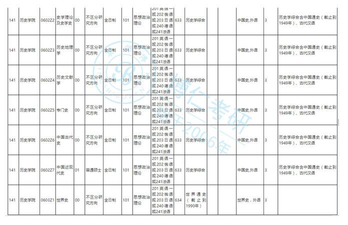 2020年中国人民大学历史学考研科目