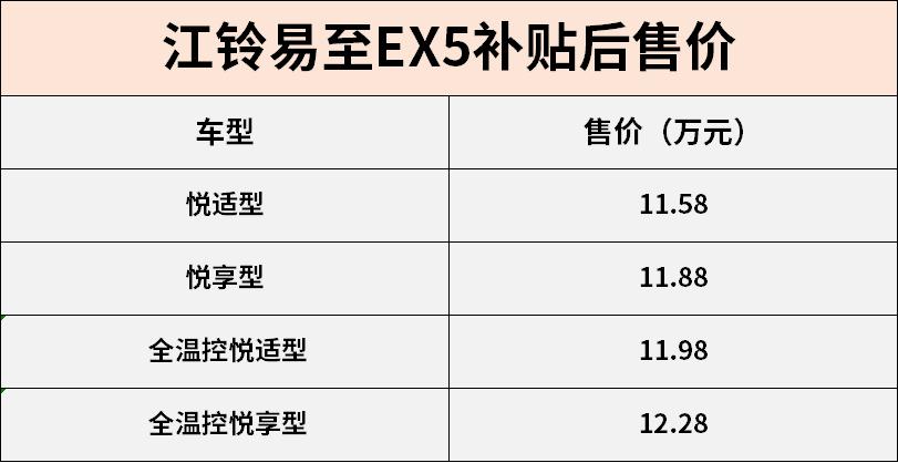 增加电池容量,增加续航里程。江铃易到EX5上市补贴后售价1158-1228万元