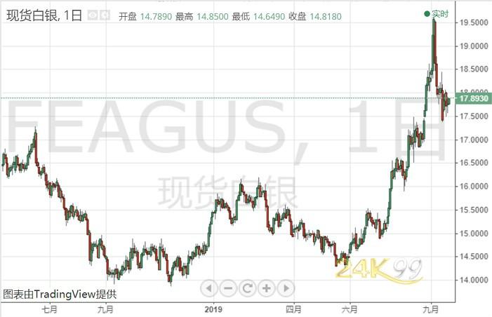 白銀投資晨報:銀價剛剛加速走高 今晚重要人物講話來襲、警惕這一情況