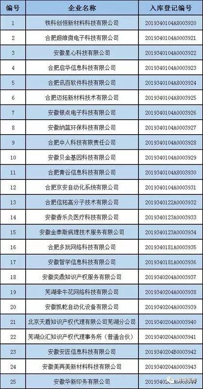振奋!蚌埠这些企业入选这份省级名单!