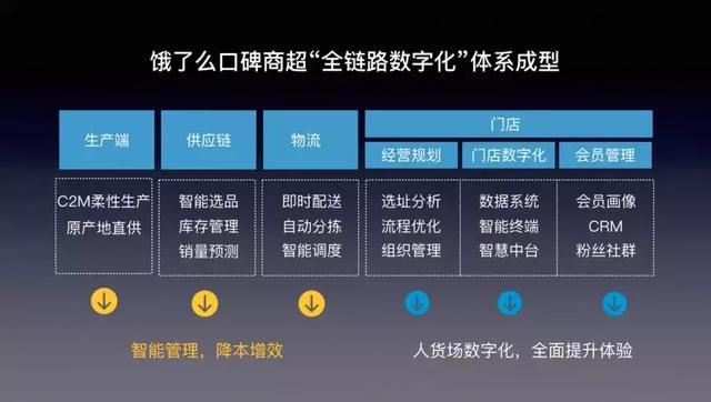 永辉超级物种再关店,大润发单店日销破6000单,商超新零售如何破局?_门店