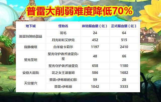 DNF9.21西海岸爆料:普雷大削弱,难度降低70%,平民玩家成大赢家