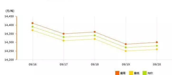 9月16日~9月20日长江有色铝锭价格表及走势图