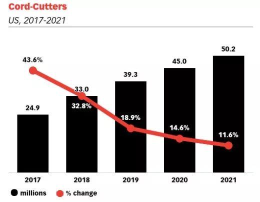 美国OTT订户超5成:大屏业务做的好,传统电视也能起死回生