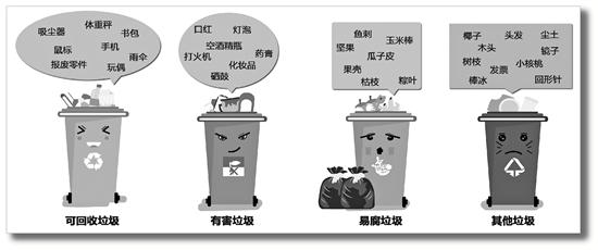 杭州生活垃圾分类小助手启用 很多人查苹果属于什么垃圾
