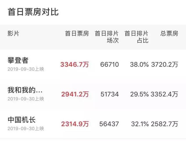 国庆档11部影片争锋,吴京PK张涵予,哪部电影有望成为爆款?