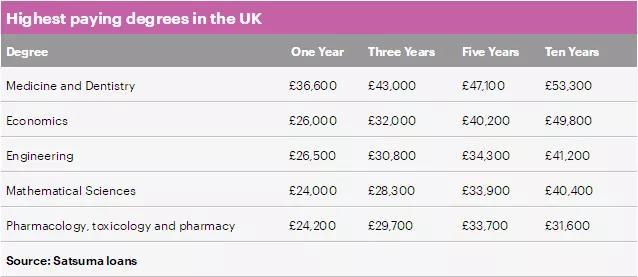 英国留学收入最高专业排名!快来看看有没有你的专业......