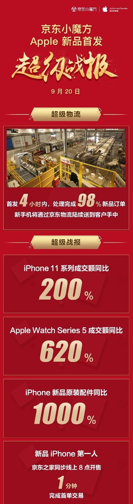 Apple新品京东现货开售战报出炉,iPhone 11系列成交额同比增长200%