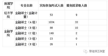 上海财经大学431金融学考研情况介绍