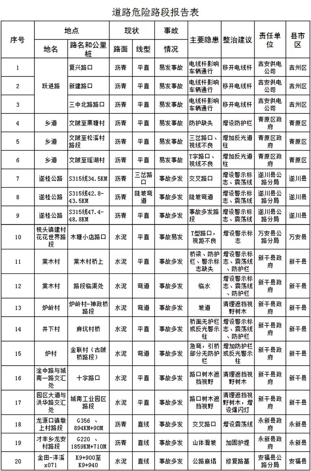 吉安20个存在危险隐患道路公布!包含吉州、青原、遂川、新干......注意谨慎驾驶!