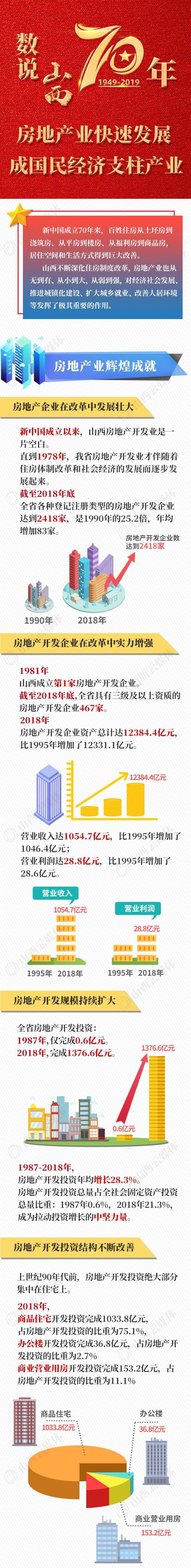 数说山西70年 | 房地产业快速发展,成国民经济支柱产业
