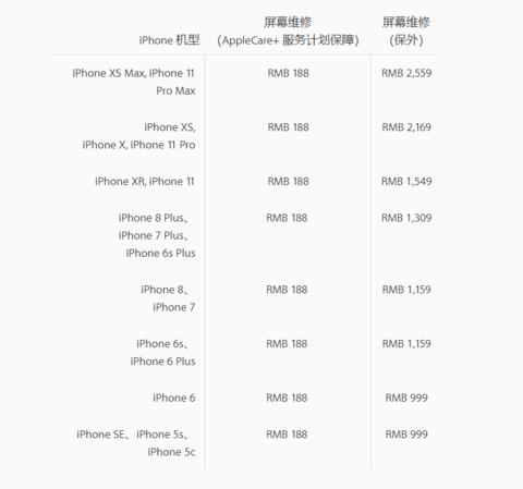 贵!苹果官宣iPhone11全系维修费用,换屏最高达2559元