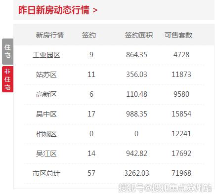 日报|9月21日苏州新建住宅签约129套 非住宅57套