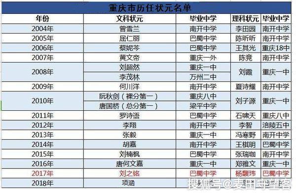 重庆历届高考状元名单