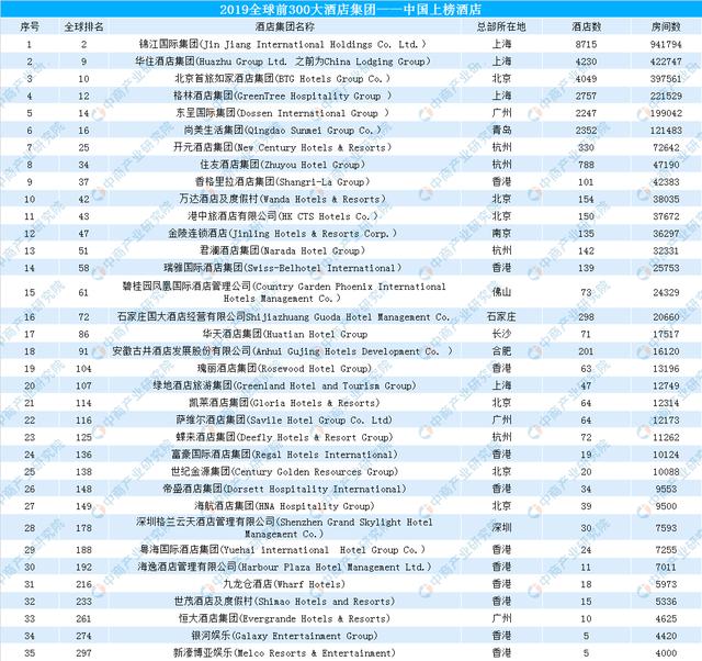 2019全球300大酒店集团之中国酒店:中国共35家酒店集团上榜