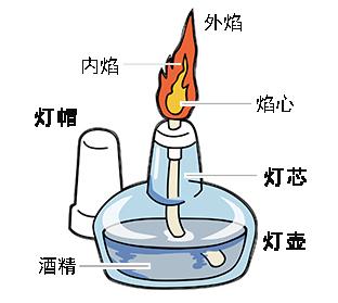 捂火的原理