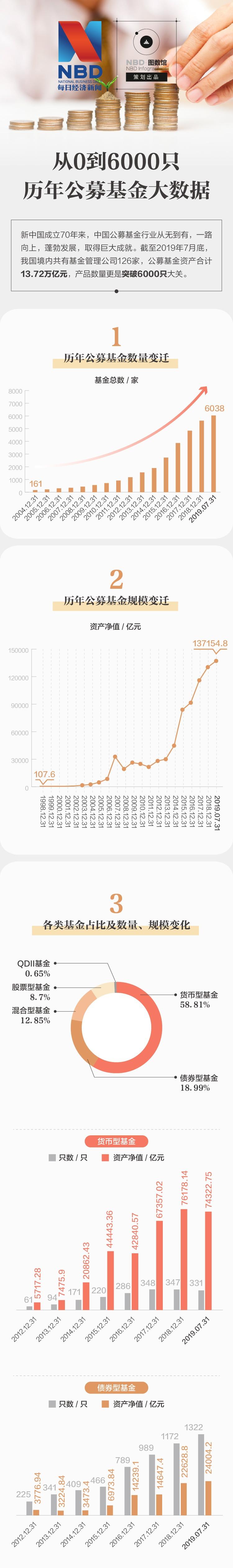 壮丽70年!6000只+13.72万亿:一图看尽公募基金大数据