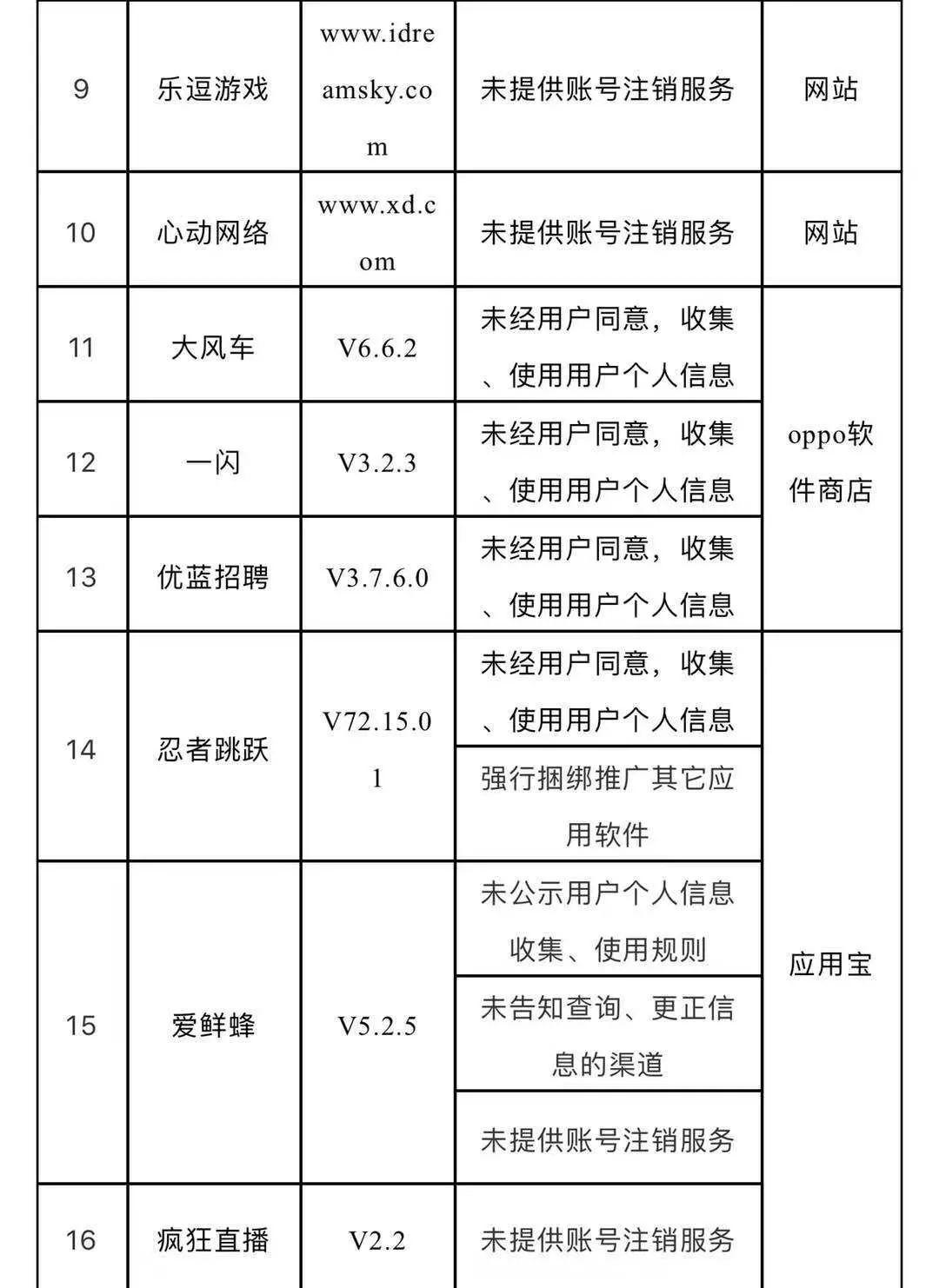 桂林人注意,美团外卖 芒果TV 斗鱼直播这32款App上黑名单 原因是 问题