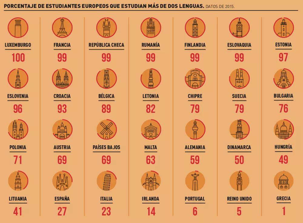 西班牙有多少学生能掌握超过两种以上的语言