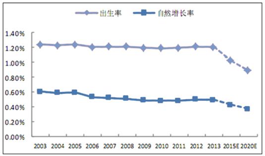 2020中国人口_中国人口报告2020 少子老龄化挑战