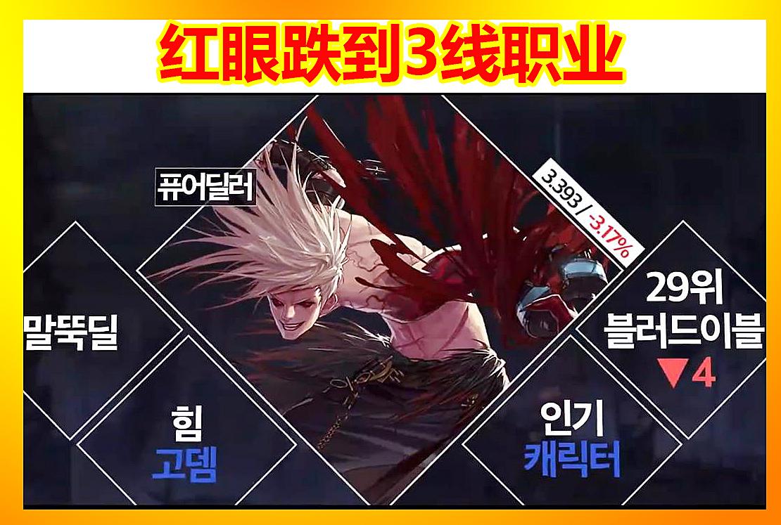 DNF9月韩服职业排名:红眼跌到3线,剑魂进入1线,国服两极分化