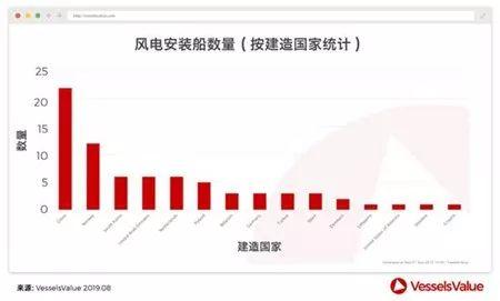 中国或成为海上风电市场霸主