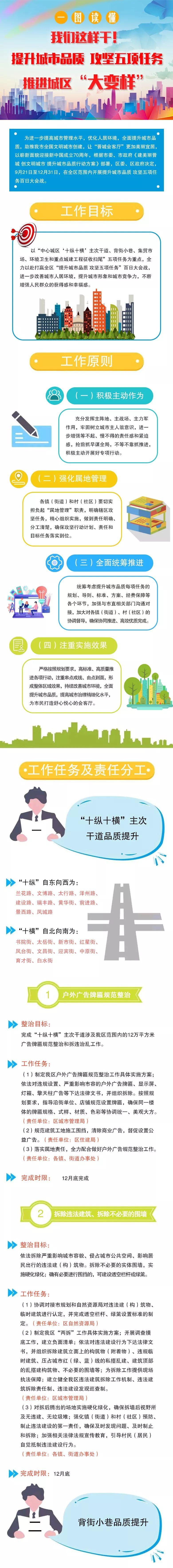 <b>【焦点】晋城大整治! 覆盖全城区道路、小区! 持续到年底!</b>