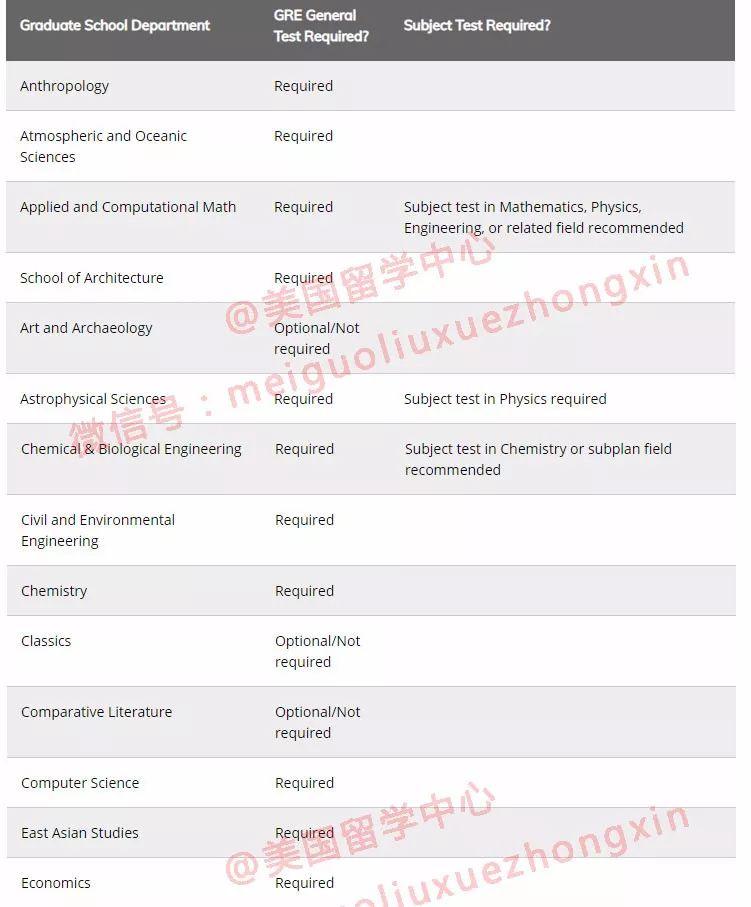 啊啊!普林斯顿大学一口气取消14个硕士专业的GRE!
