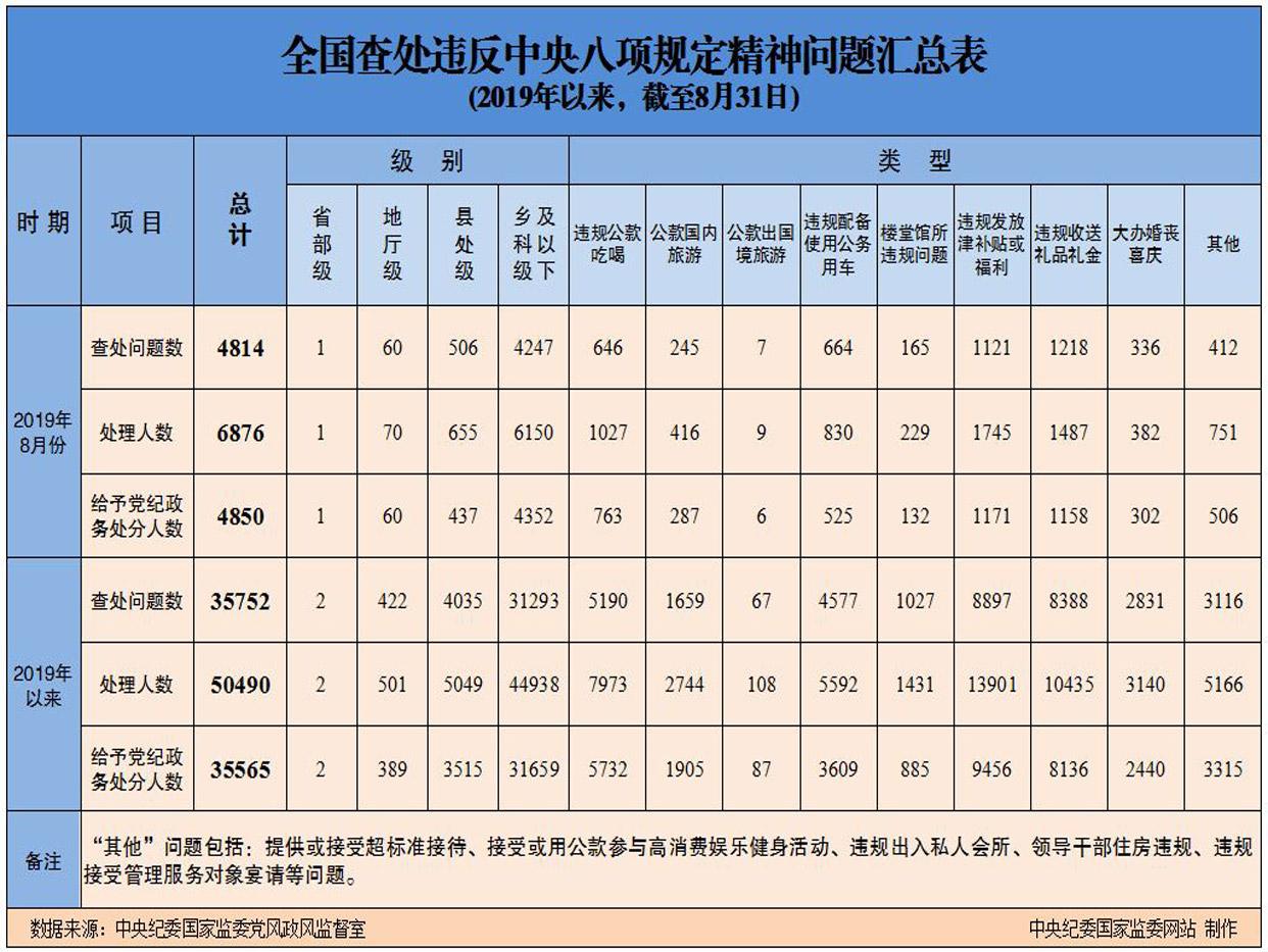 8月1名省部级干部违反中央八项规定精神被处理