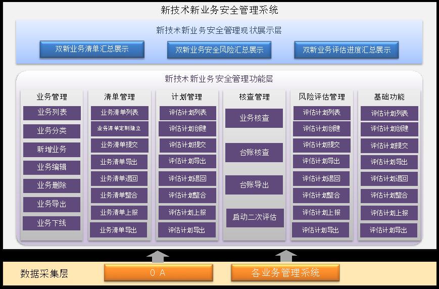 【华信文摘】互联网新技巧新营业安然管理体系的开辟与实际