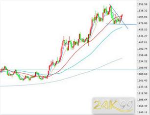 黄金上破整理楔形重启升势的背后...市场看涨需求尚未满足