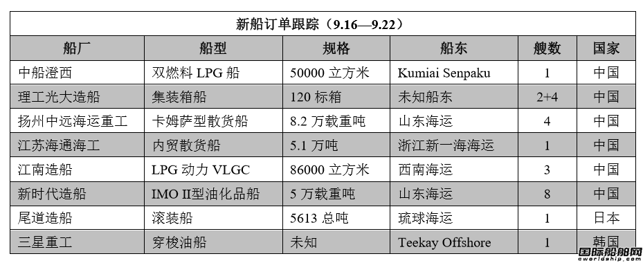 新船订单跟踪(9.16—9.22)