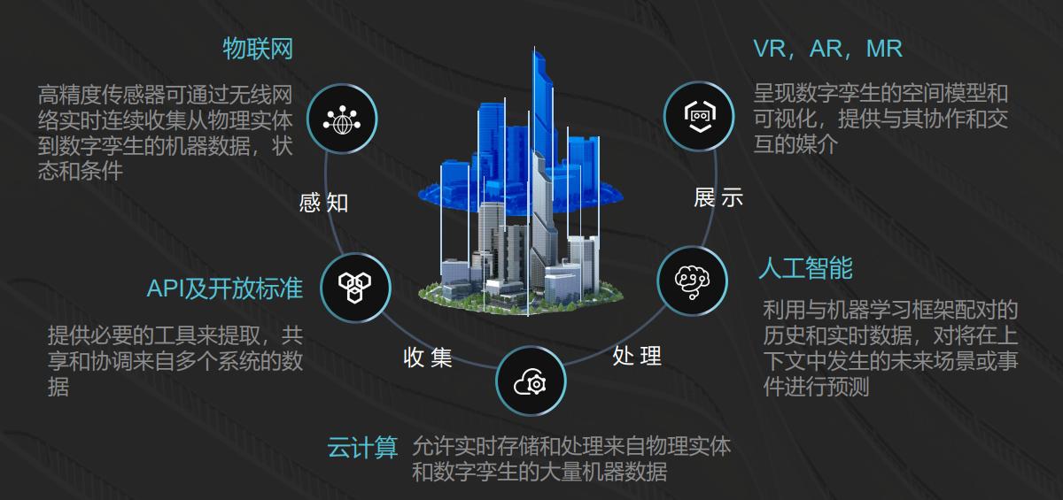 美象vr 用数字孪生构建一座智慧城市