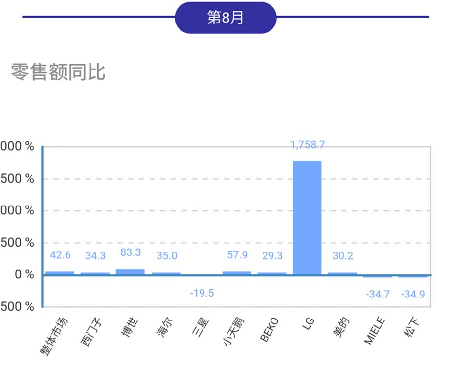 <b>8月干衣机线下市场,LG保持增长,博世、小天鹅发力</b>