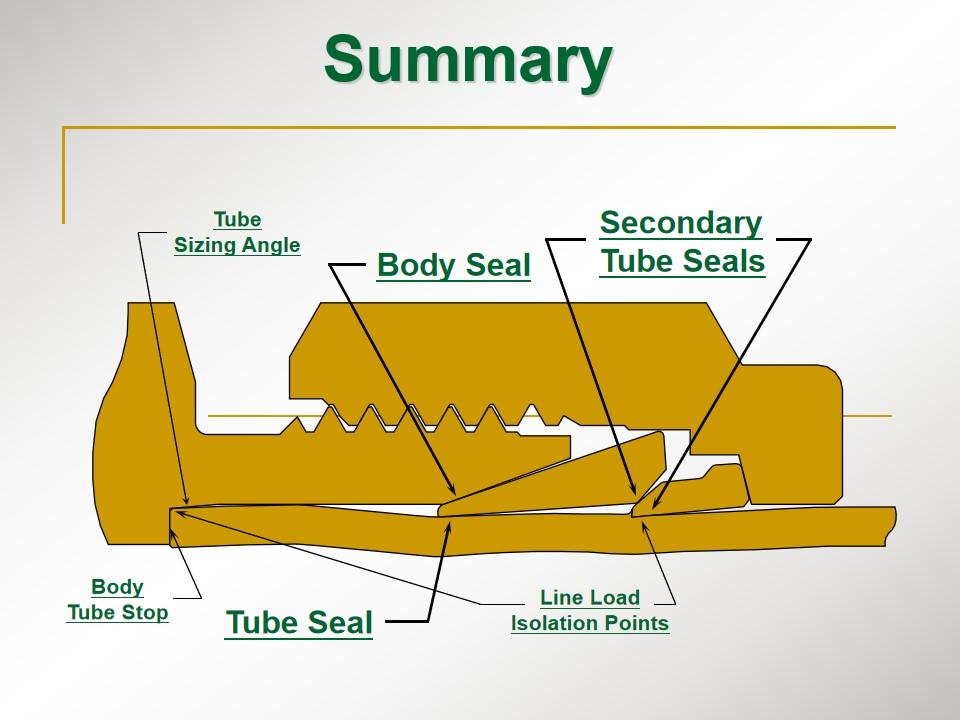 不锈钢卡套接头及管路 系列产品基础知识图片
