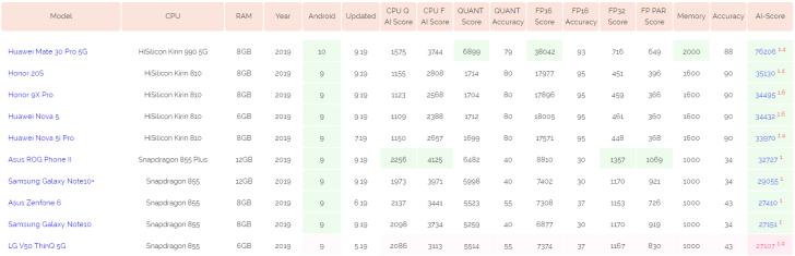 华为与荣耀包揽AI跑分排行榜前五位:华为Mate 30 Pro 5G登顶