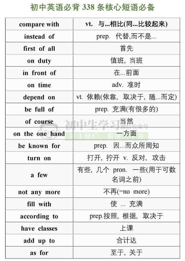 一张表记完初中英语必考338条核心短语,学霸都在偷偷背!