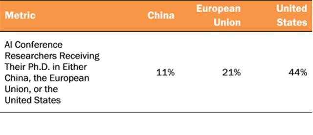 中国有7名高h因子研究人员.