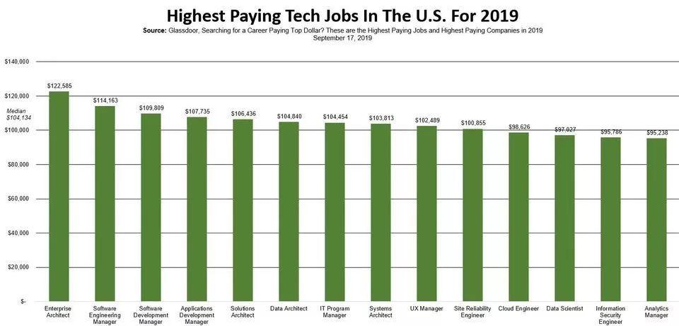 2019年薪资最高的技术工作:企业架构师、软件工程经理和软件开发经理