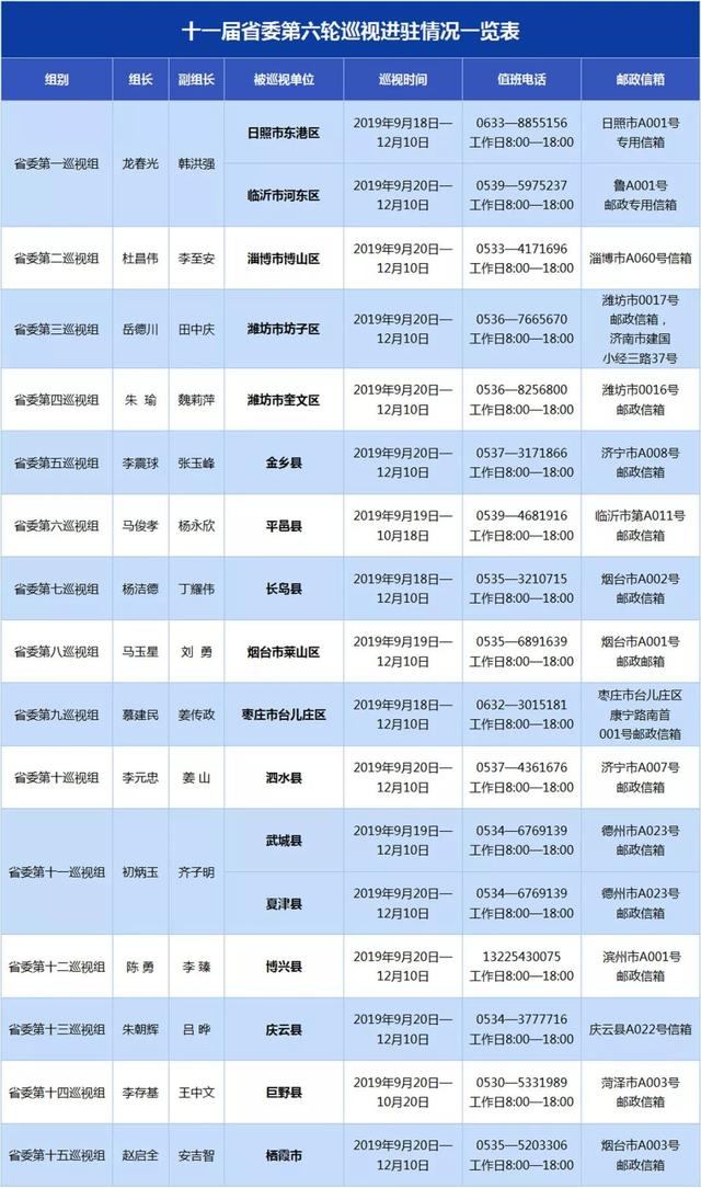 权威发布!十一届省委第六轮巡视已进驻17个县(市、区),详情进来看
