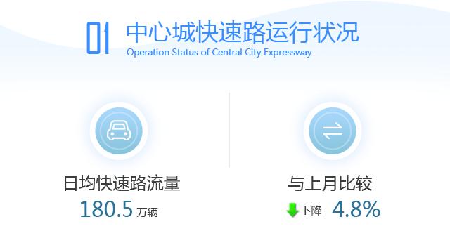 <b>【交通】沪上哪座越江大桥流量最高来看这份最新月报→</b>