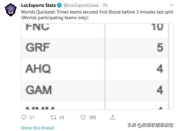 LOL拳头官方发布三分钟一血数据:FNC登顶LPL仅iG入榜