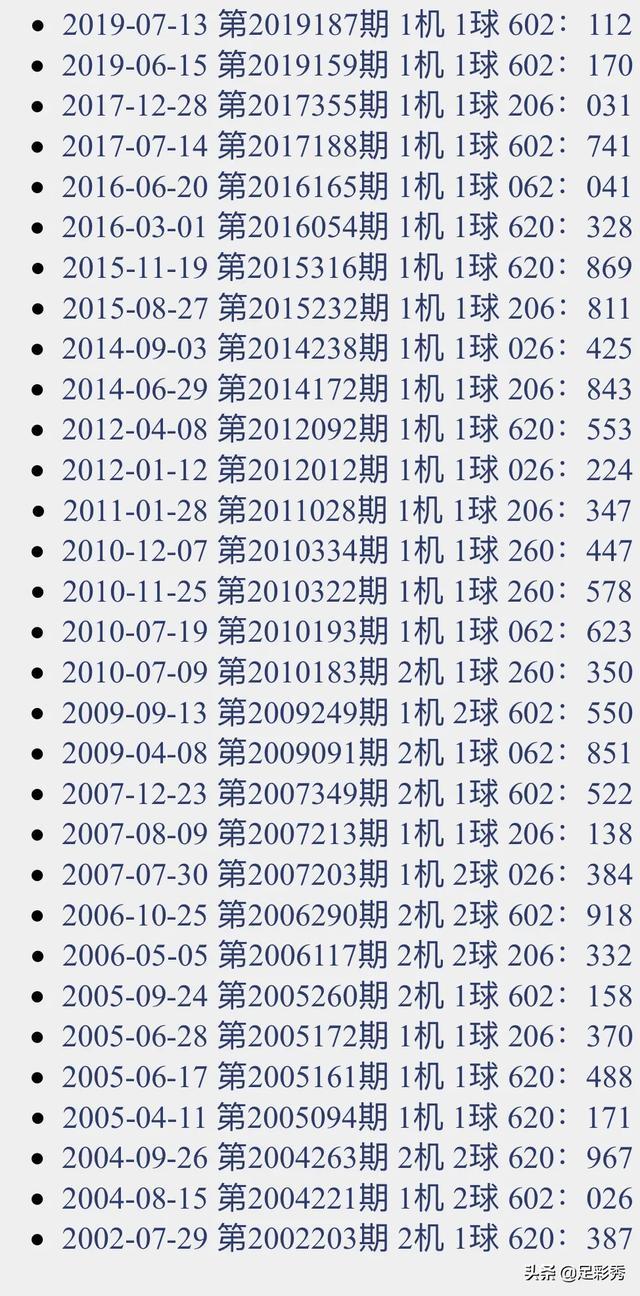 2019259期福彩3D试机号来了