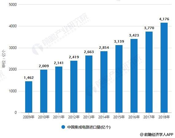2019年中国集成电路行业市场现状及发展前景分析 预计