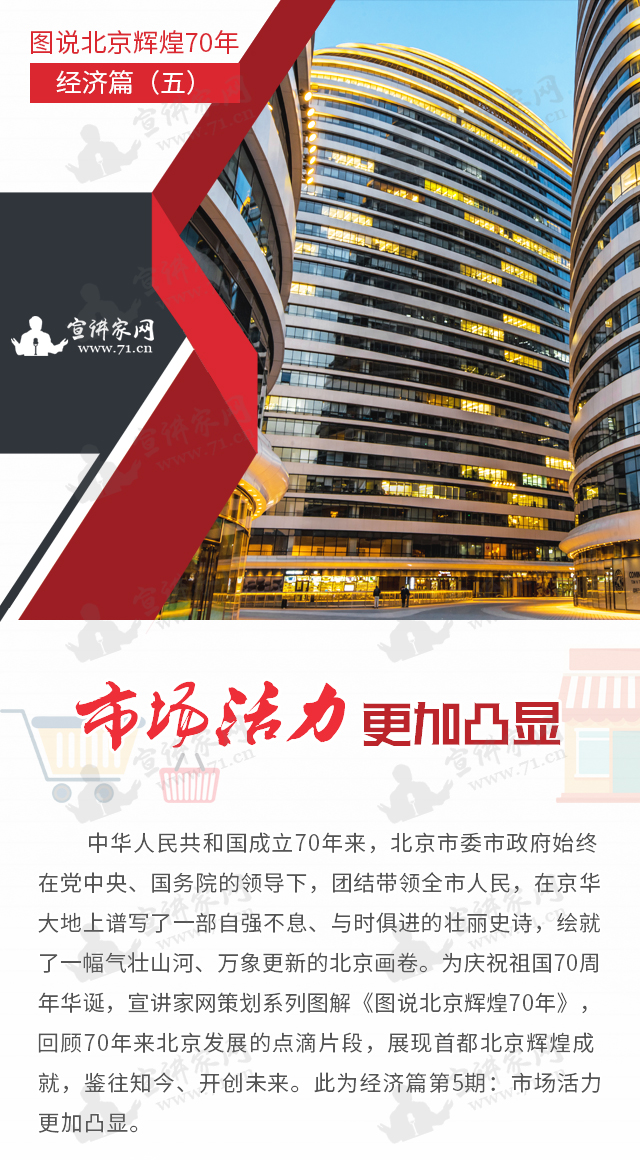 图说北京辉煌70年经济篇(五) 市场活力更加凸显