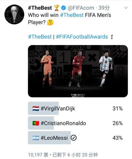 """<b>39分钟获得43%的投票!梅西领跑""""球迷心中的世界足球先生""""评选</b>"""