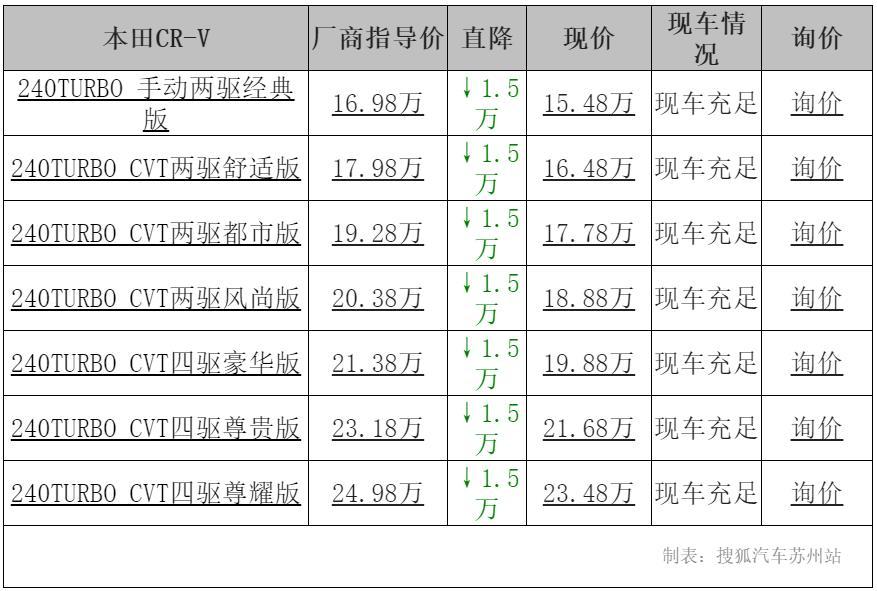 [苏州]本田CR-V购车优惠1.5万元,有现成车4wq