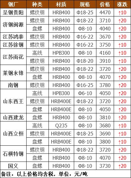 涨起来了!32家钢厂最新调价!