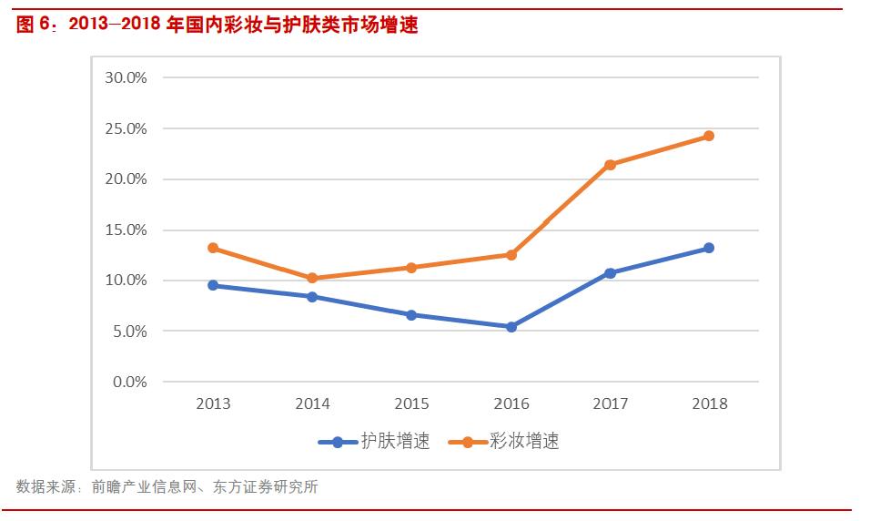 2013年消费品市场_中国化妆品市场是全球化妆品行业发展最快的市场之一_消费