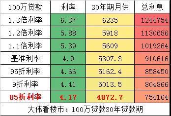 降准后 LPR首次降低 对楼市的10大影响